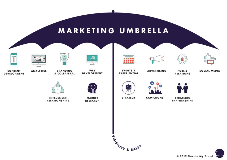 what falls under the marketing umbrella? | elevate my brand